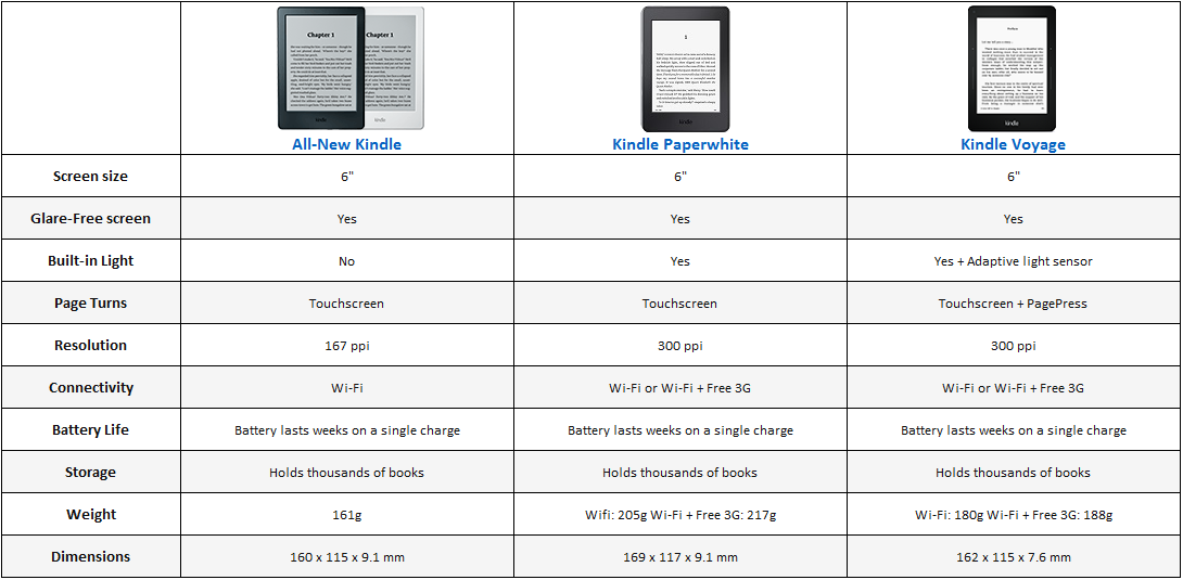Buy Kindle Paperwhite 4 GB E-Book Reader With Wi-Fi (Black